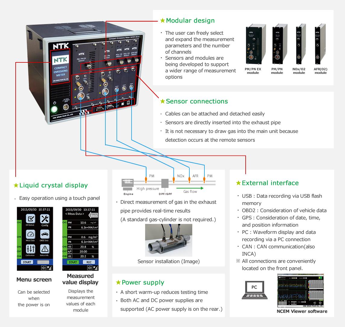 Compact Emissions Meter NCEM-8016 | NGK SPARK PLUG CO , LTD
